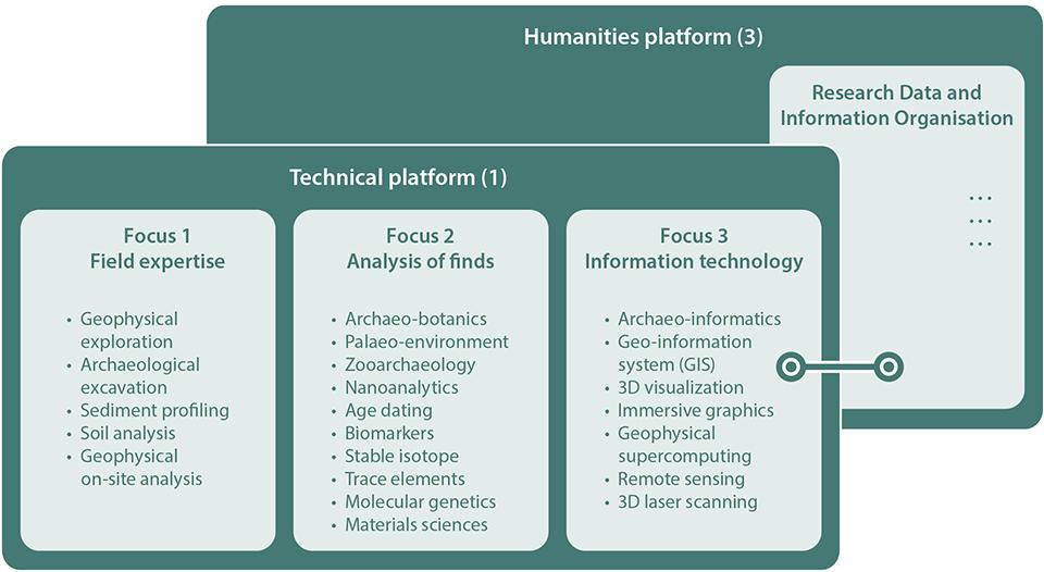 Technical Platform