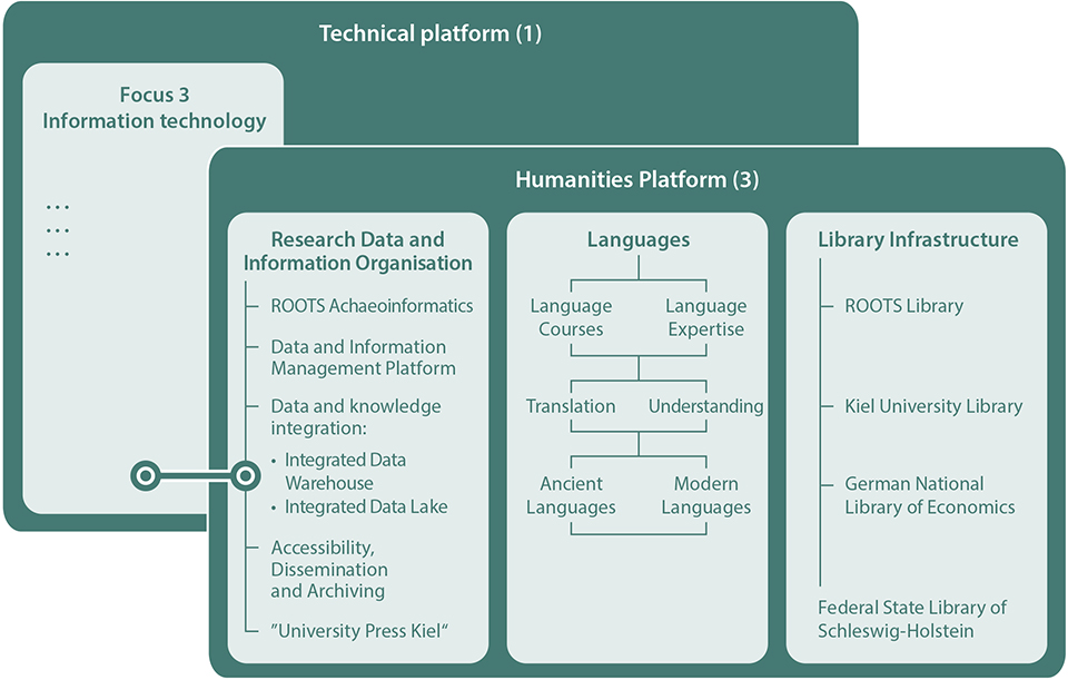 Humanities Platform